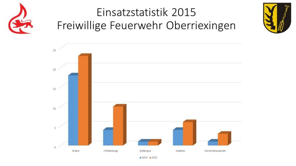 Einsatzstatistik 2015